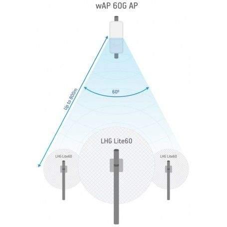wAP 60G AP