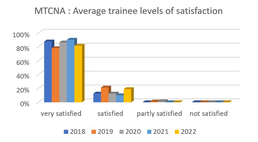 MTCNA  - average levels of satisfaction
