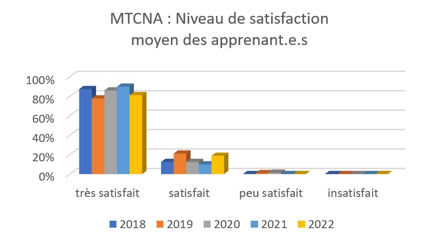 MTCNA - niveau de satisfaction moyen